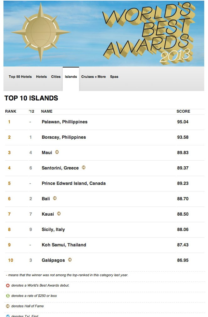 Palawan Boracay Named World S Best Islands By Travel Leisure Philippine Beach Guide